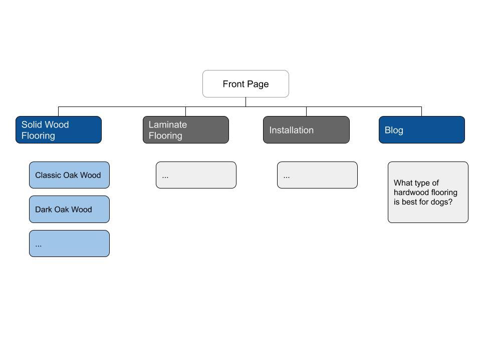 Keyword hierarchy - Flooring stores