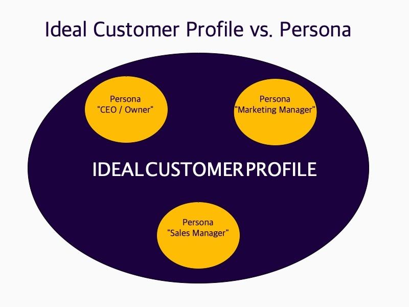 Ideal-customer-profile-vs-persona